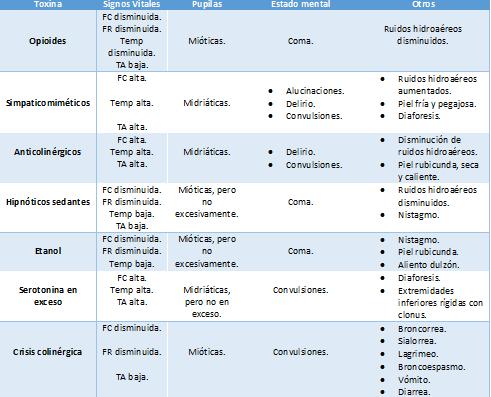 Características de intoxicaciones