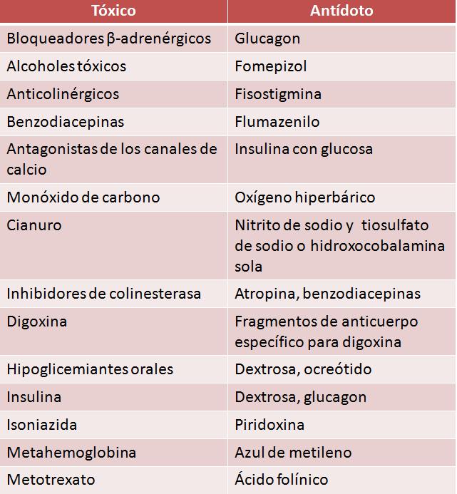 Antídotos específicos para intoxicaciones