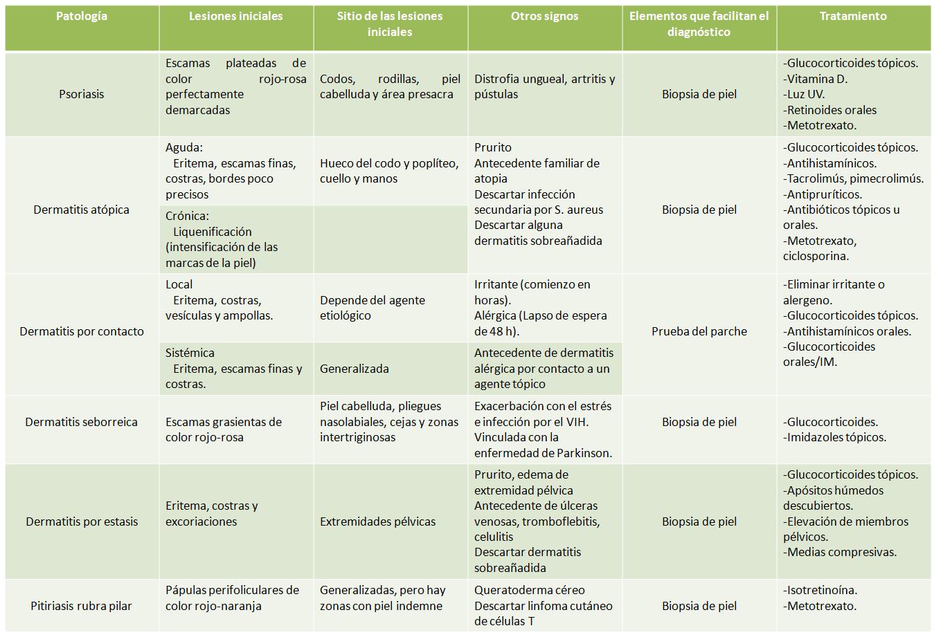 Diagnóstico diferencial de eritrodermia