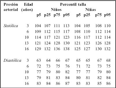 Valores normales de tensión arterial en niños
